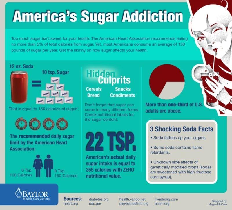 America's Sugar Addiction