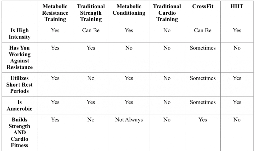 MRT Workout vs Other Training Methods
