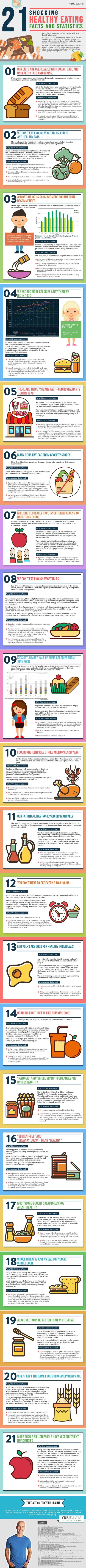 21 Healthy Eating Facts and Statistics Infographic