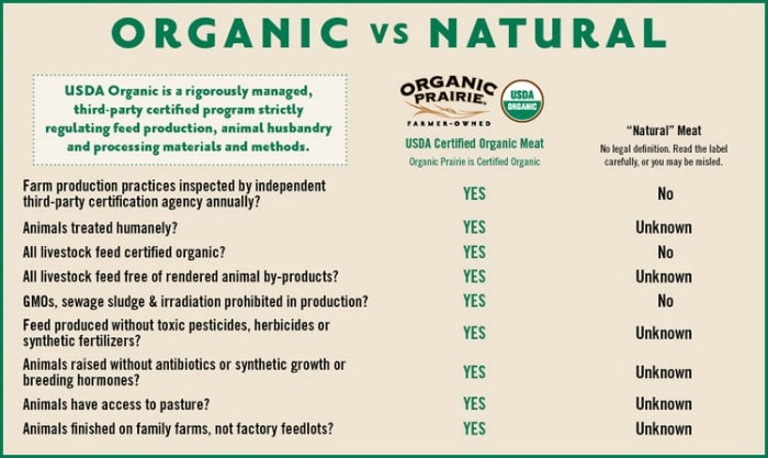 Organic vs. Natural Meat Chart