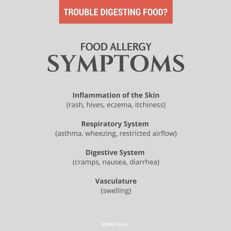 List of Food Allergy Symptoms